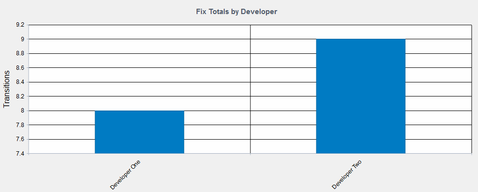 Chart Showing Total Issues Fixed By Developer